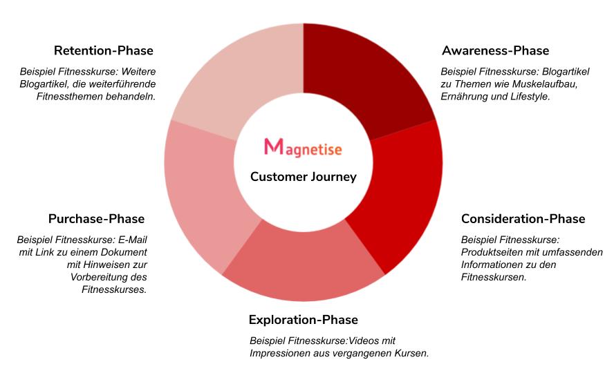 Content-Strategie entlang der Customer-Journey-Phasen