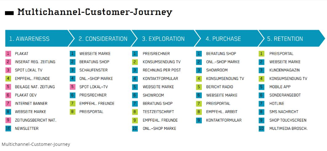 Customer-Journey-Phasen für die Leadqualifizierung